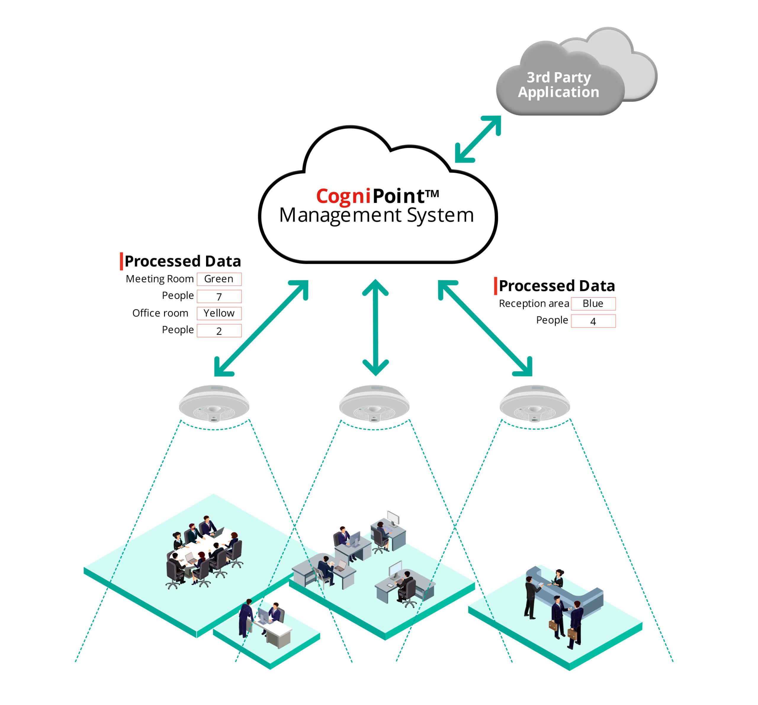 The CogniPoint Sensing Platform